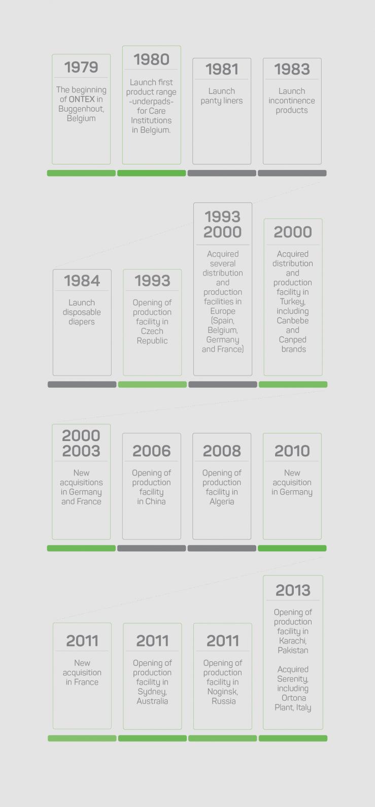 Lille timeline